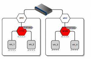 flat-dhcp-networking-diagrams-4